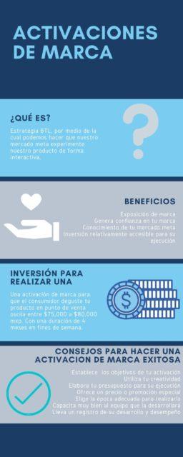 Infografia. Activaciones de marca