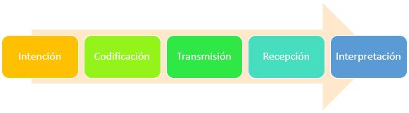 Diagrama del Proceso de Comunicación